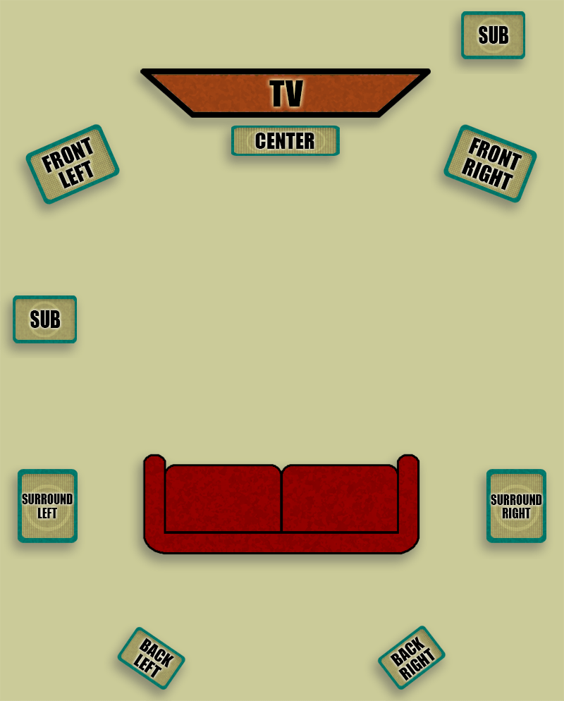 Diagram Of 7.1 Surround Sound System