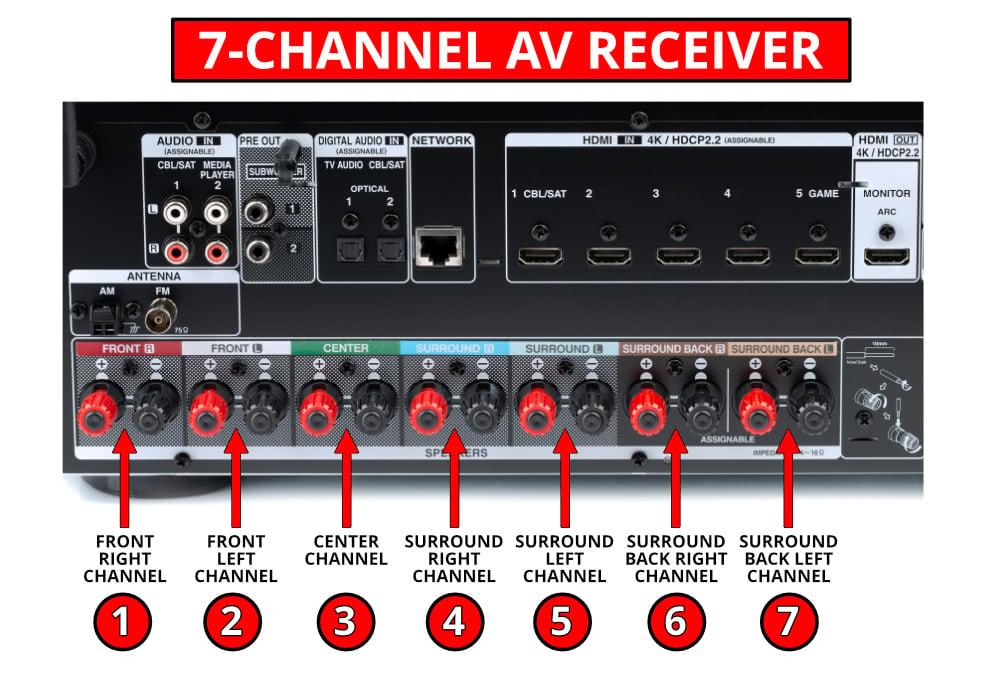 7-Channel Av Receiver