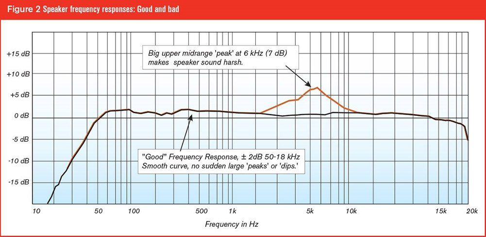 Speaker Frequency Response Chart From Alesis.com