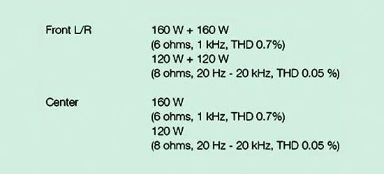 AV Receiver power specifications