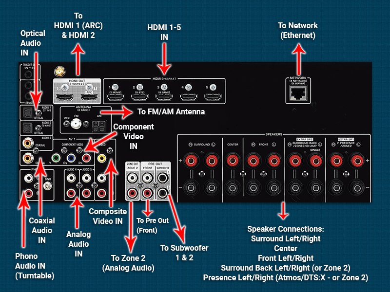 Rear Connections Of An Av Receiver