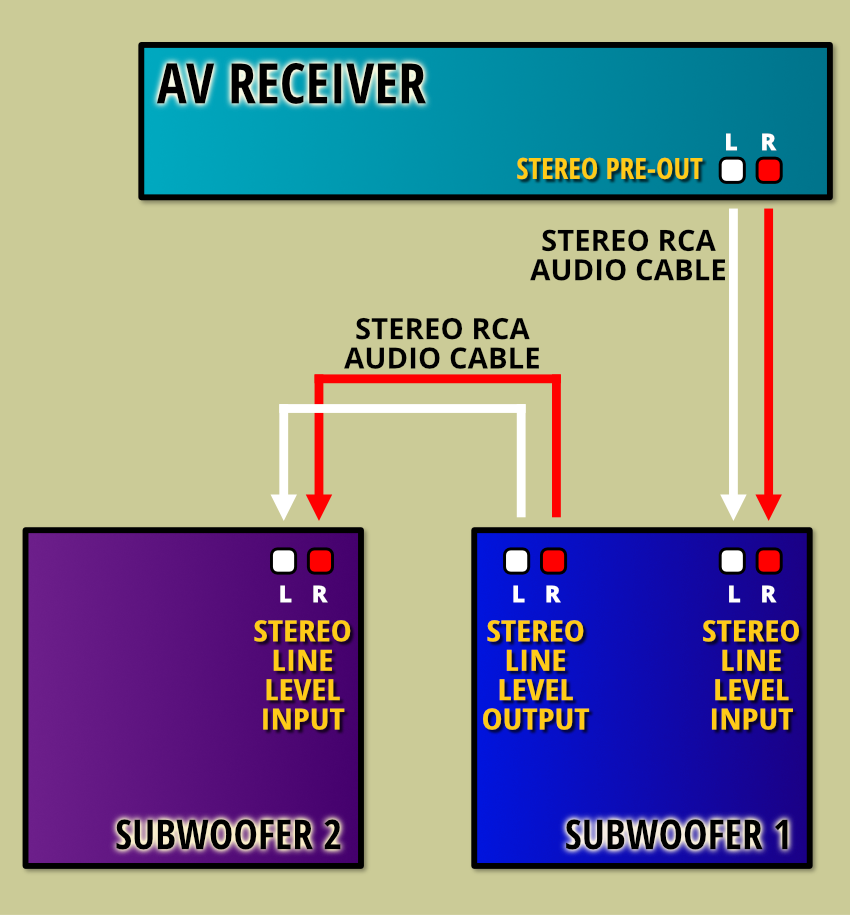 Daisy chain connection of two subwoofers
