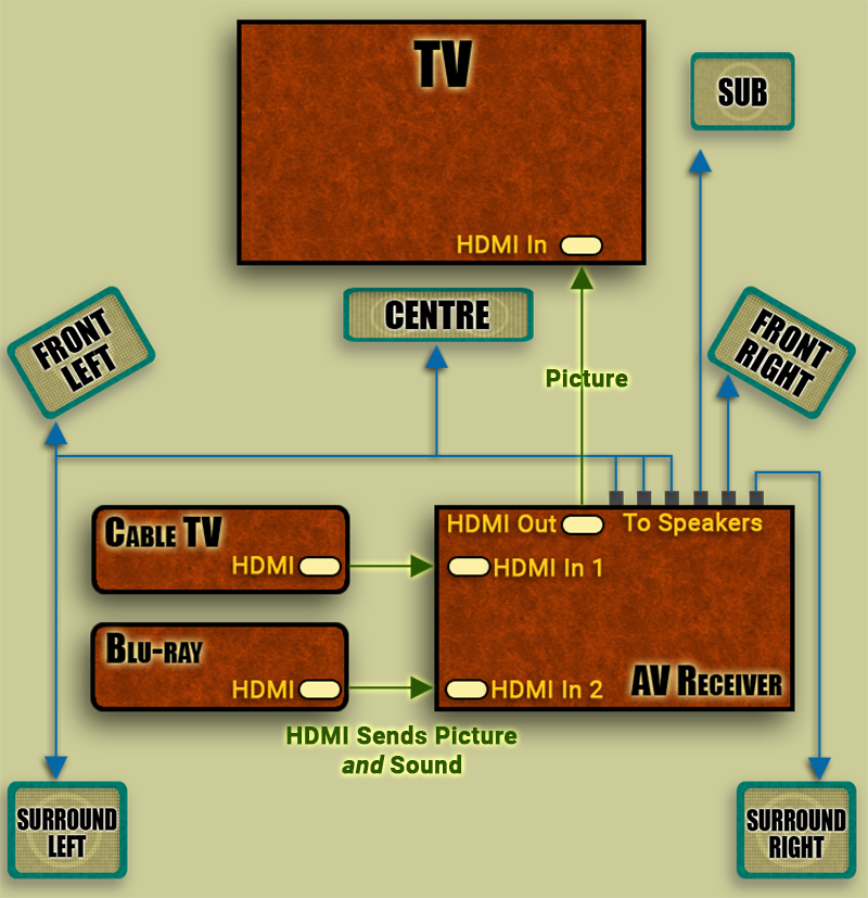 Diagram of AV receiver connections with 5.1 surround sound system