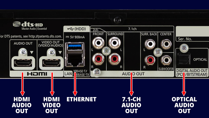 Blu-ray Player Output Connections
