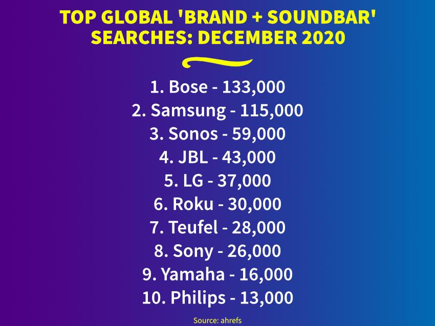 Top Global 'Brand + Soundbar' Searches
