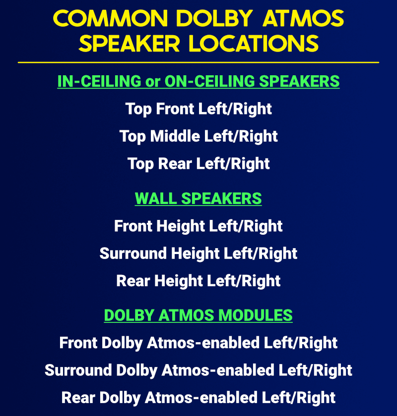 Common Dolby Atmos speaker locations