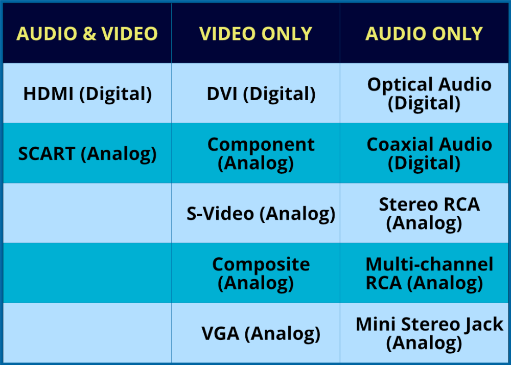 Common Home Theater Connection Types