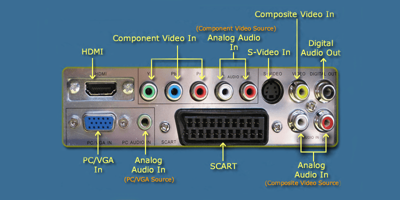 Common Flat Screen Tv Connections