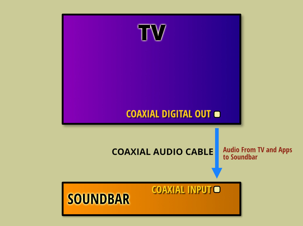 Connecting A Soundbar With A Coaxial Cable Connection
