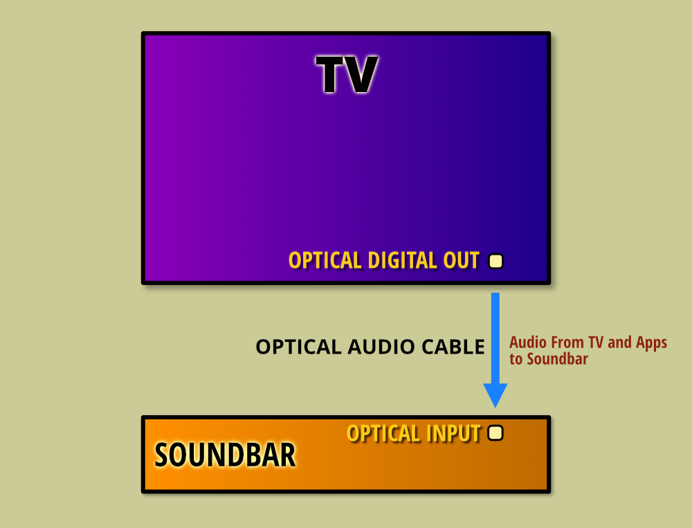 Connecting Tv To A Soundbar With An Optical Cable