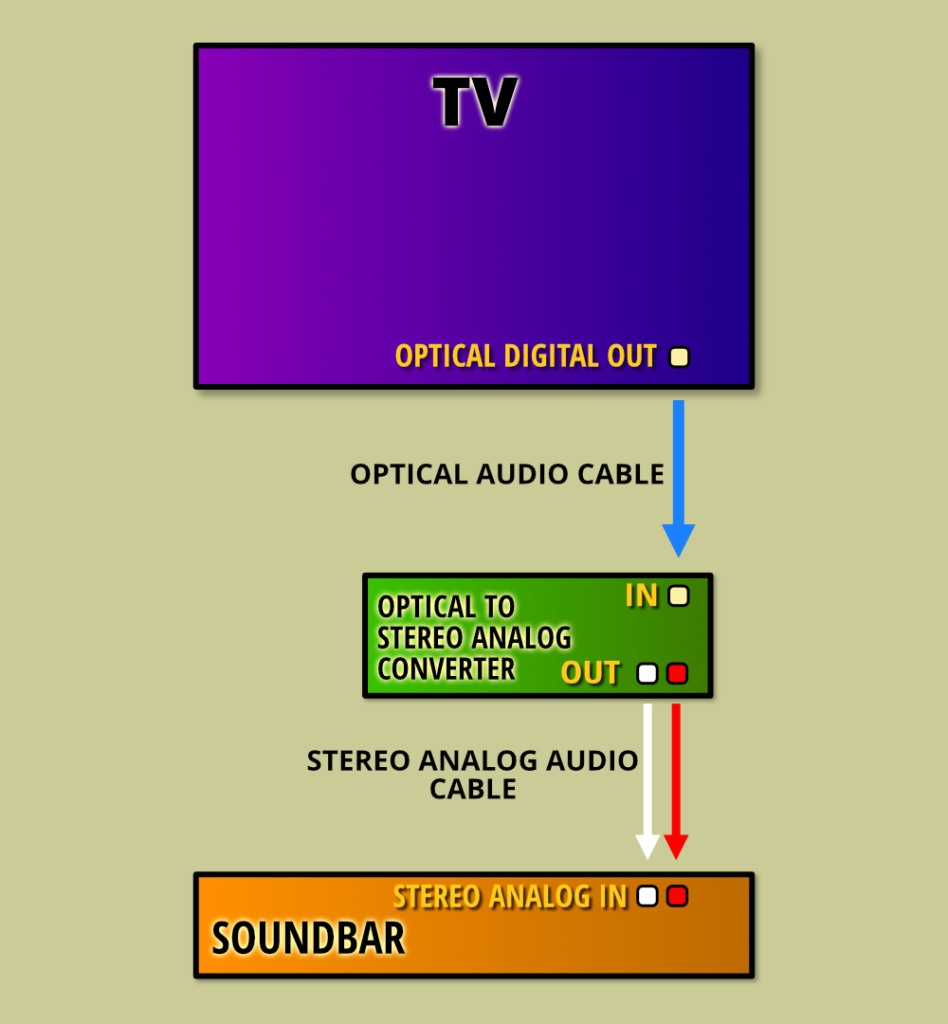 Connecting Tv Optical Out To A Soundbar With A Stereo Analog Input