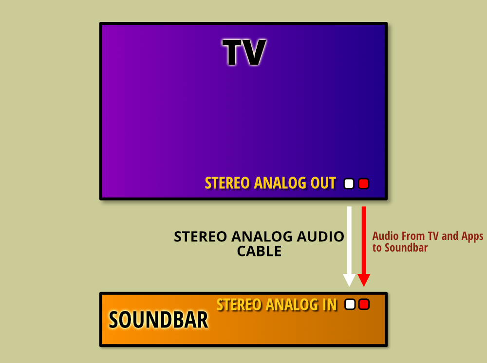 Connecting Tv To A Soundbar With A Stereo Analog Audio Cable