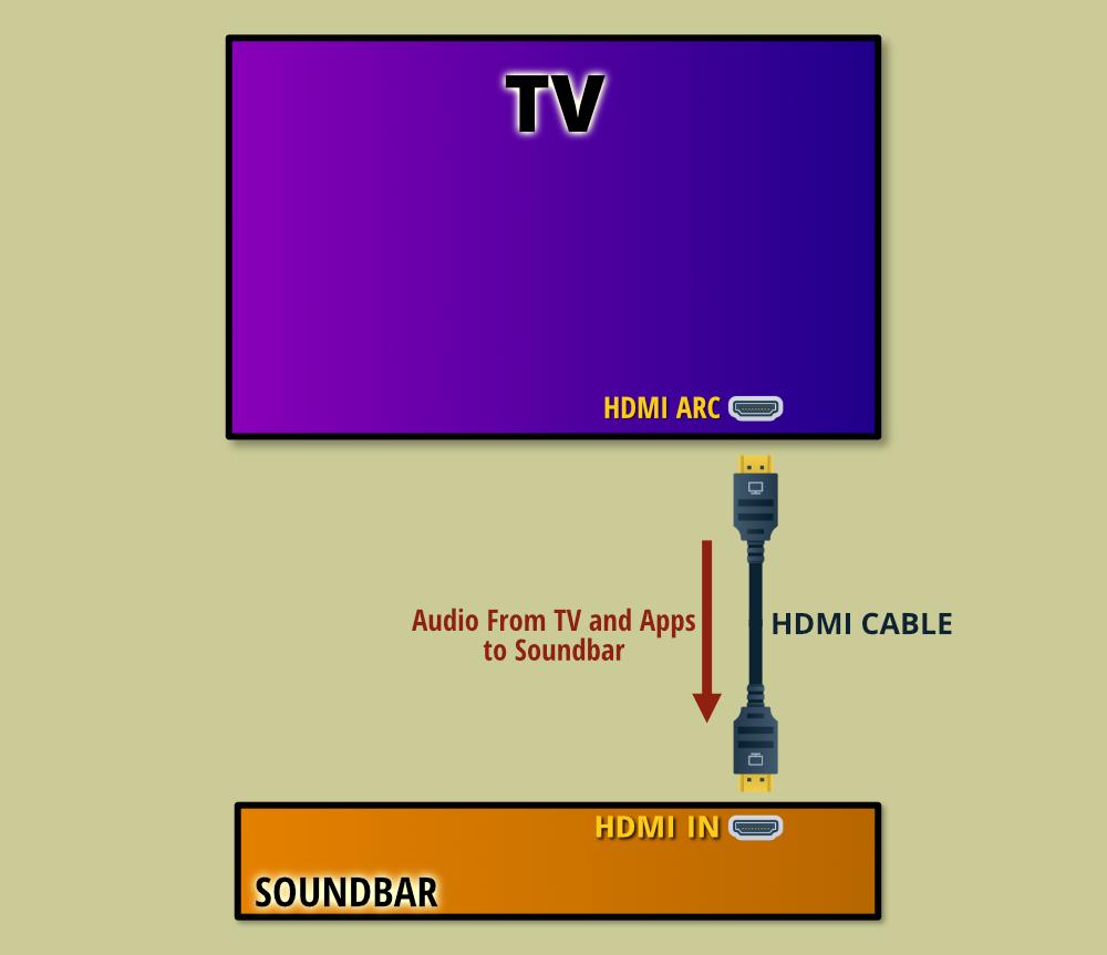 Connecting Tv To A Soundbar With Hdmi Arc