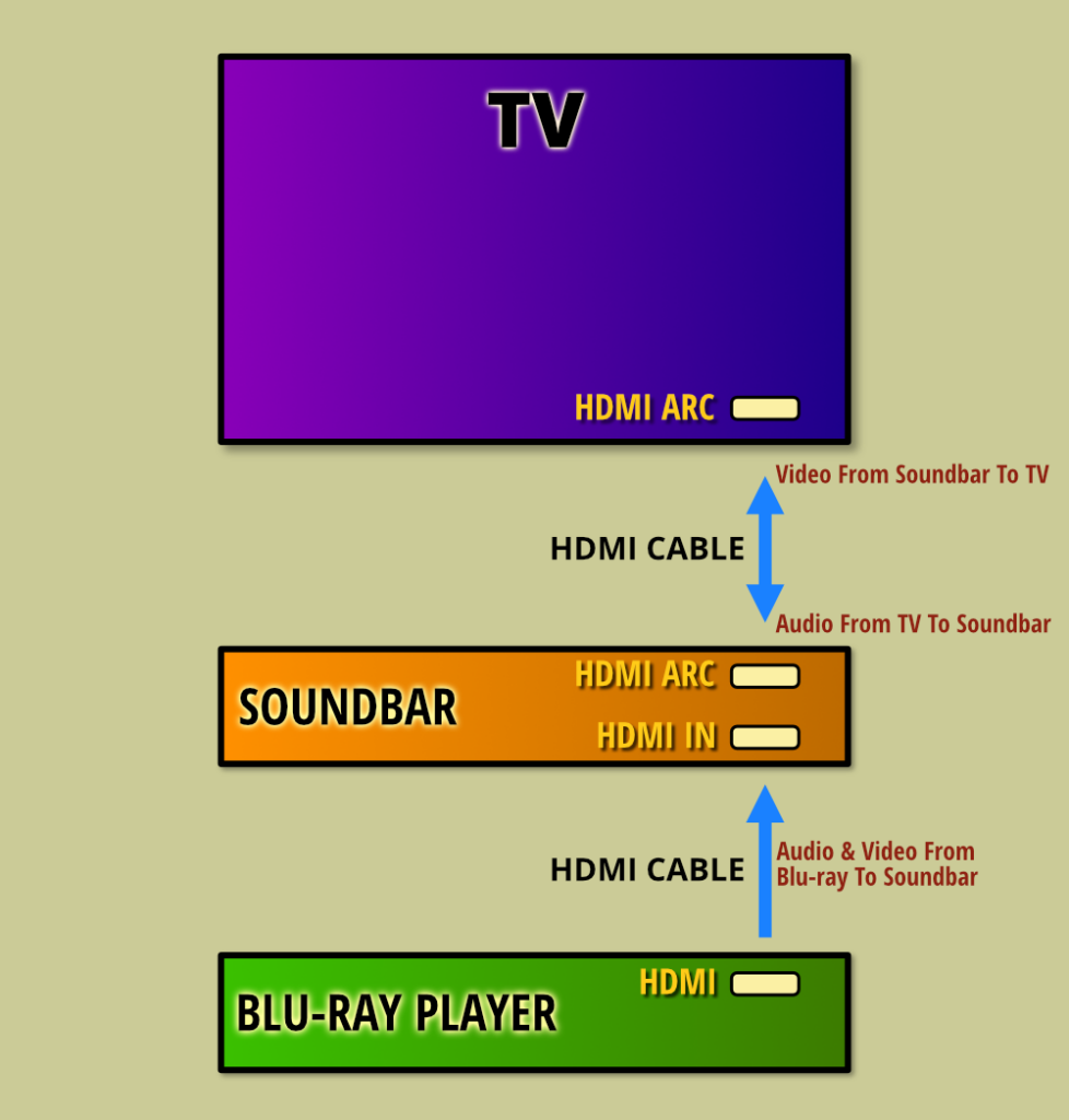Connecting A Soundbar With Multiple Inputs