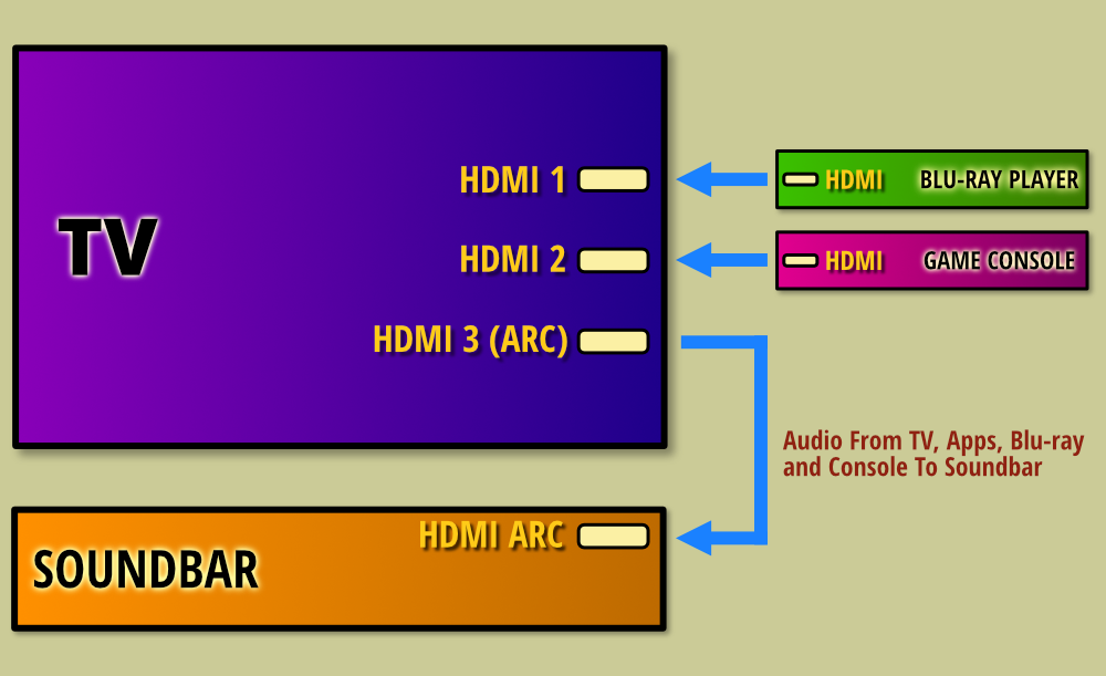 Connecting Multiple Devices To A Soundbar With One Input