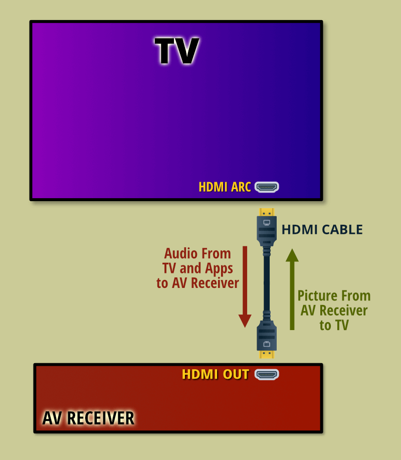 Using HDMI ARC to connect a TV and AV receiver