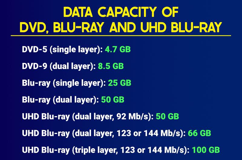 Data capacity of DVD, Blu-ray and UHD Blu-ray discs