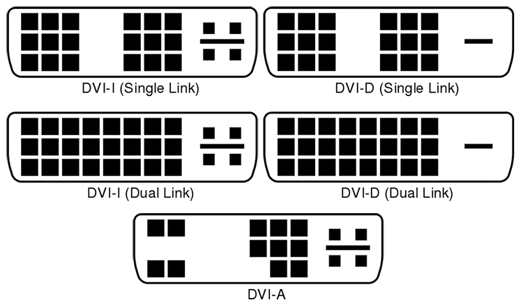 DVI Connection types