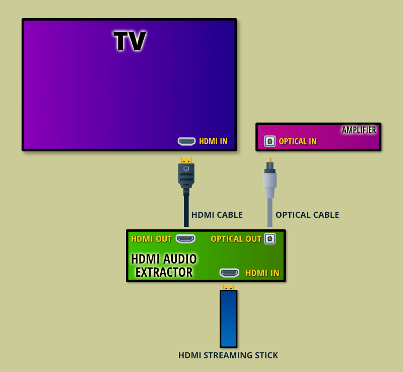 Connecting An Hdmi Streaming Stick To An Hdmi Audio Extractor