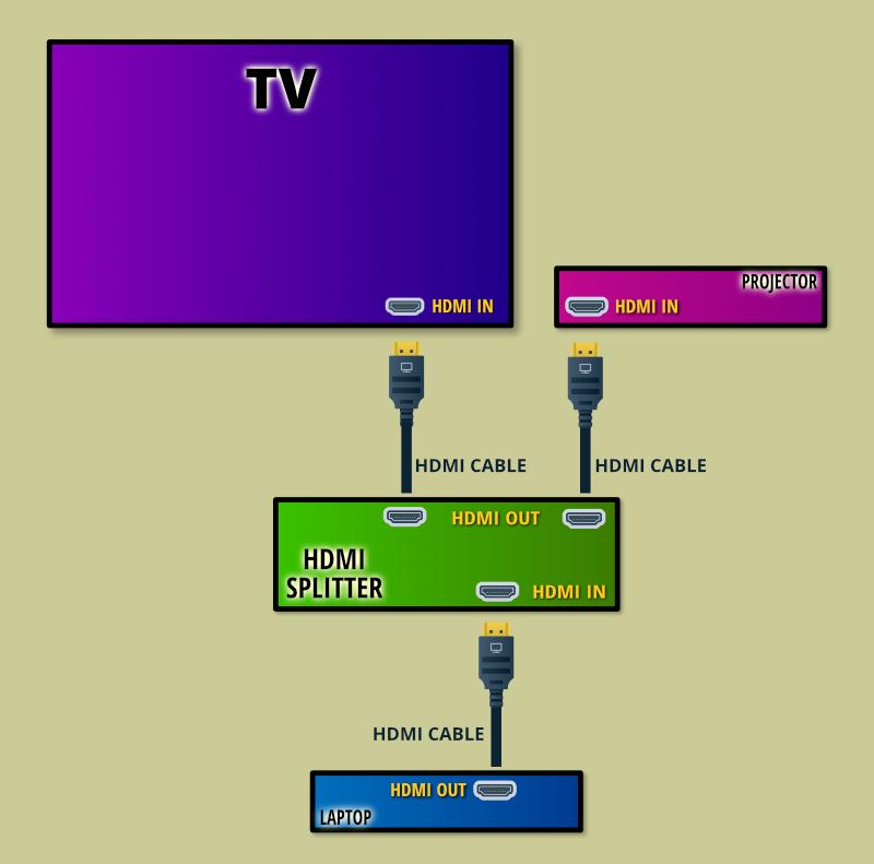 Hdmi Splitter Connection Diagram