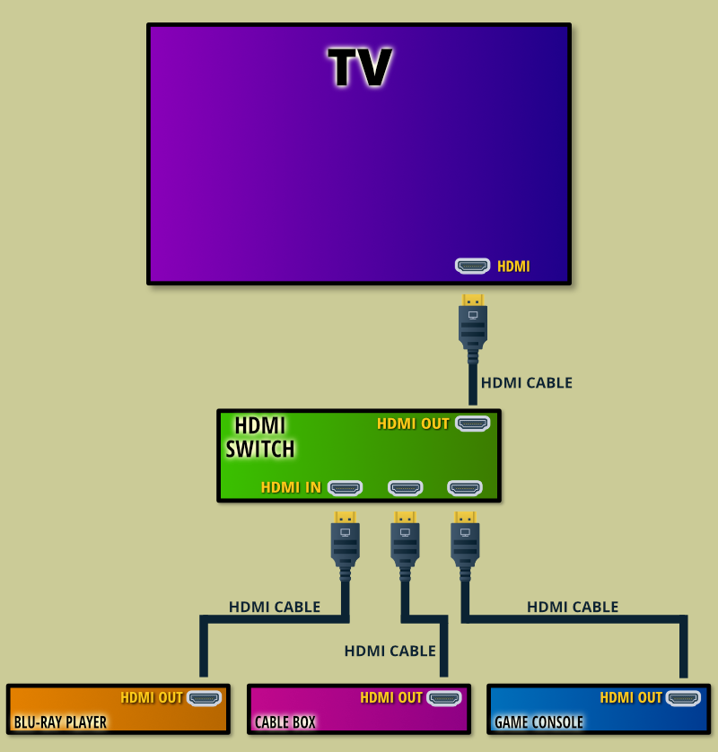 How To Connect An Hdmi Switch Diagram