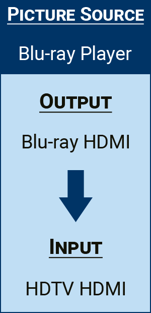 Connecting From A Blu-Ray Player To A Tv With Hdmi