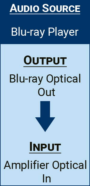 Connecting From A Blu-Ray Player To An Amplifier With An Optical Connection