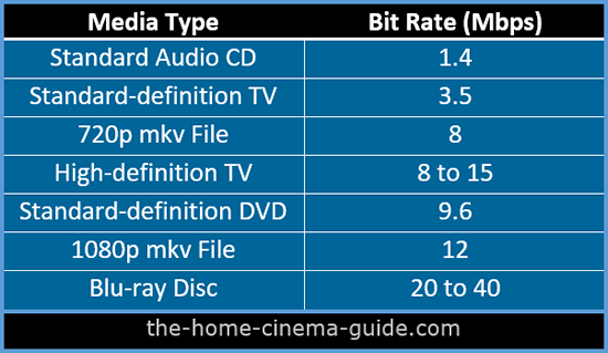 Media Bit Rate Table