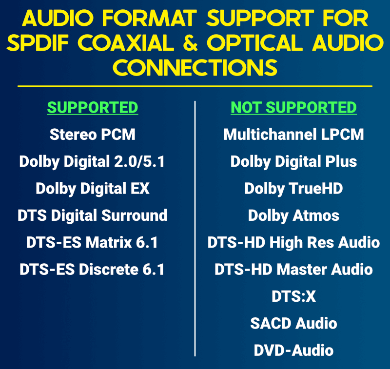Audio Format Support For S/Pdif Coaxial And Optical Audio Connections