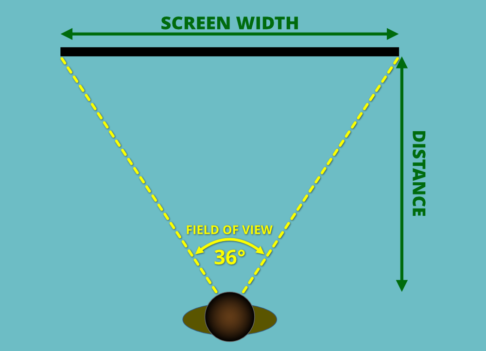 Field of view when watching a TV screen