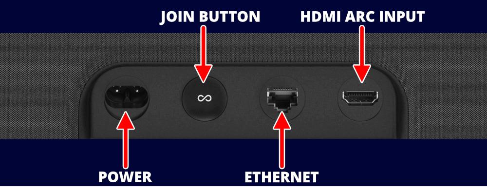 Sonos Beam Soundbar Rear Connections With Hdmi Arc