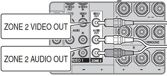 Sony Str Da3200Es Zone 2 Output