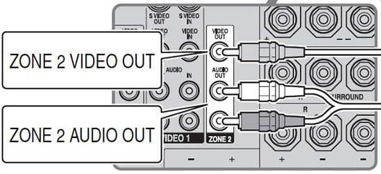 Sony STR-DA3200ES Zone 2 outputs