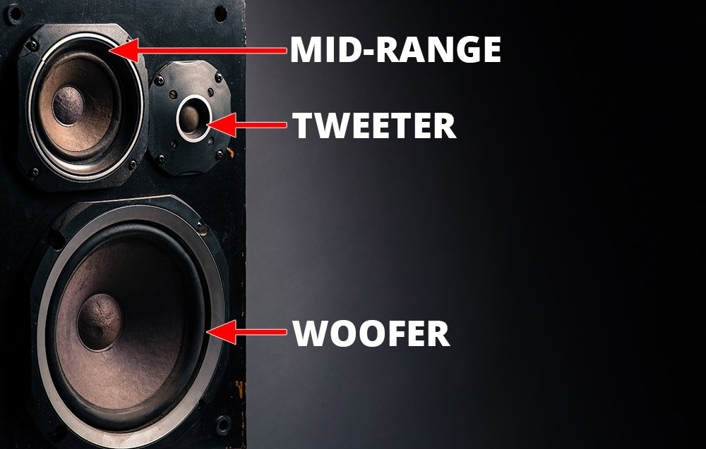 Speaker Cabinet With A Tweeter, Mid-Range Driver And A Woofer