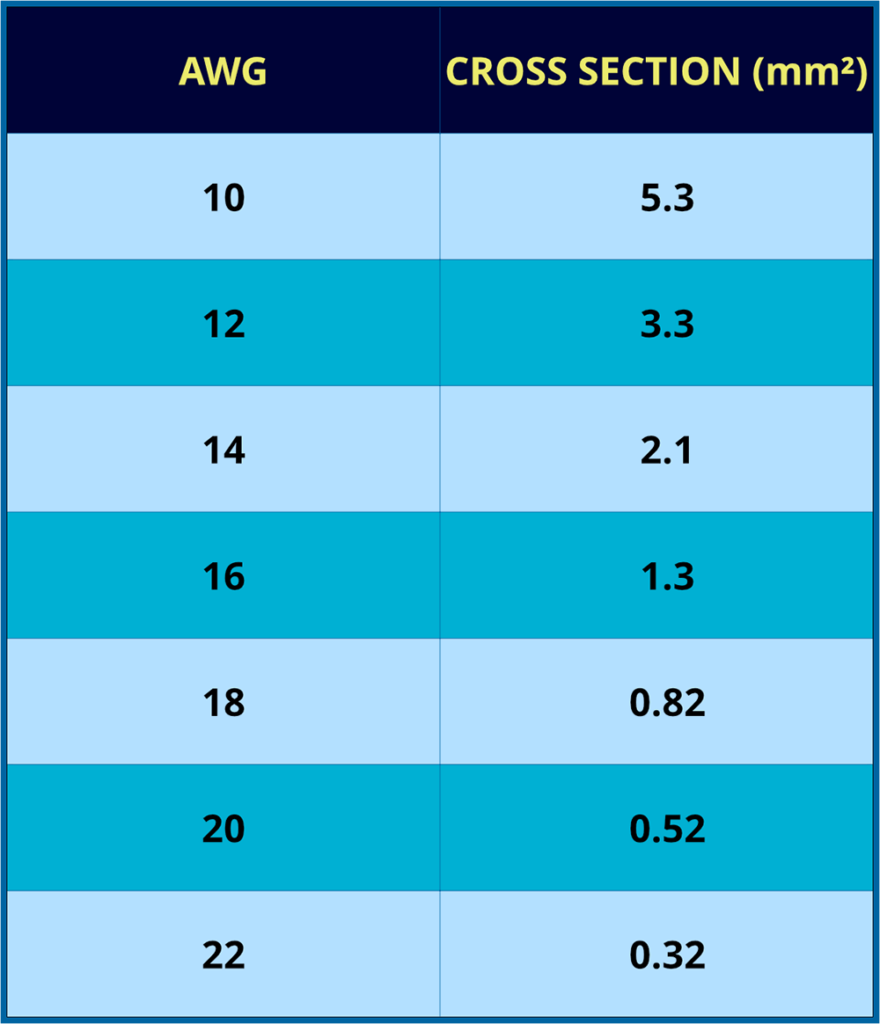 Speaker Wire Awg &Amp; Cross Section Comparison Table