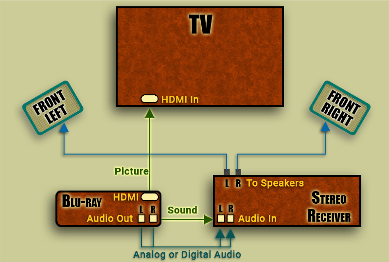 Diagram of audio connections for stereo receivers in a home stereo system