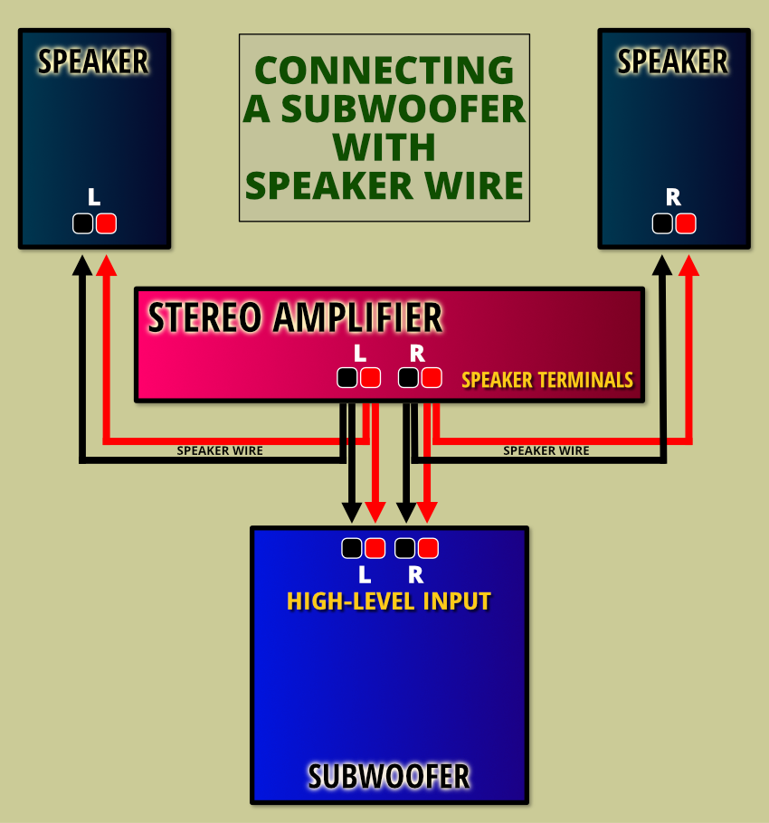 Connecting a Stereo Amplifier to a High-level Subwoofer Input