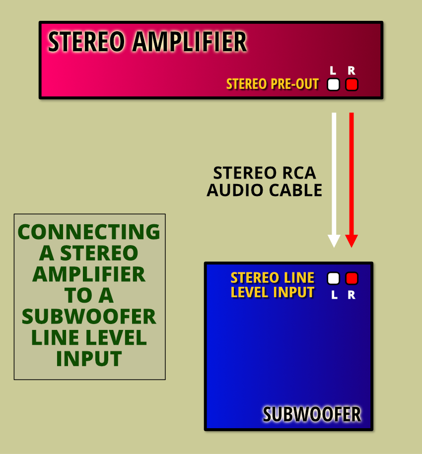 Connecting a stereo amplifier to a subwoofer with dual line-level inputs