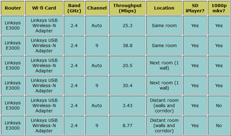 Linksys E300 Test Results Table 3