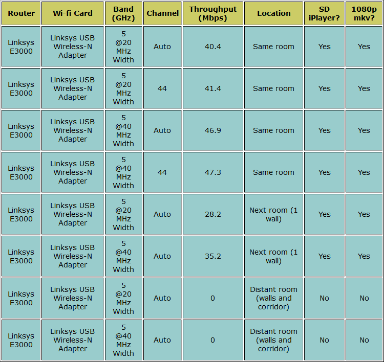 Linksys E300 Test Results Table 4