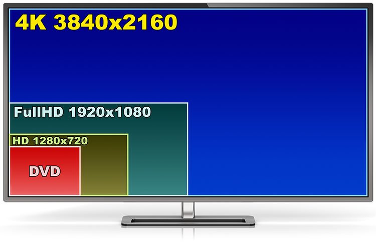 TV Screen Resolution Comparison
